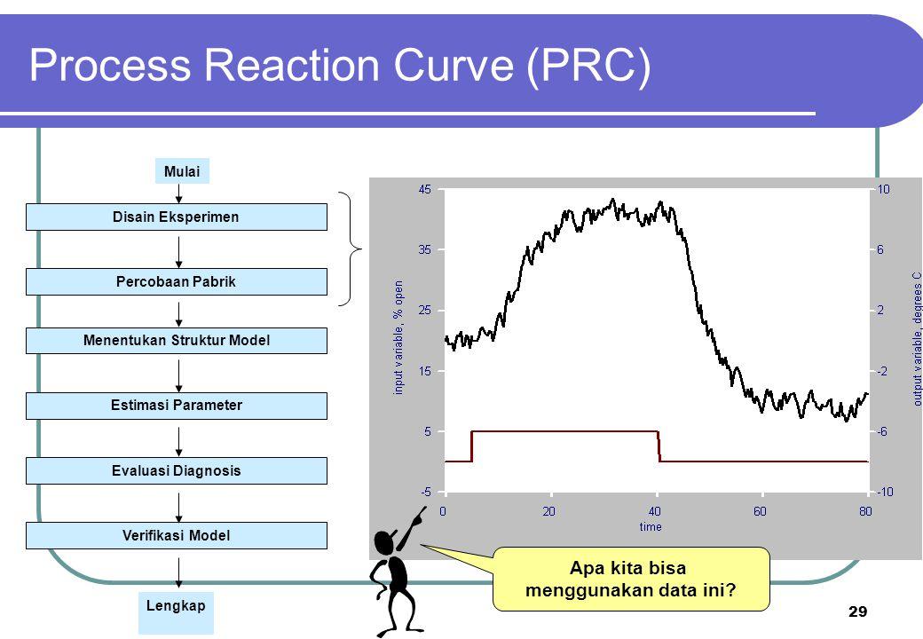29 Apa kita bisa menggunakan data ini? Process Reaction Curve (PRC) Disain Eksperimen Percobaan Pabrik Menentukan Struktur Model Estimasi Parameter Ev