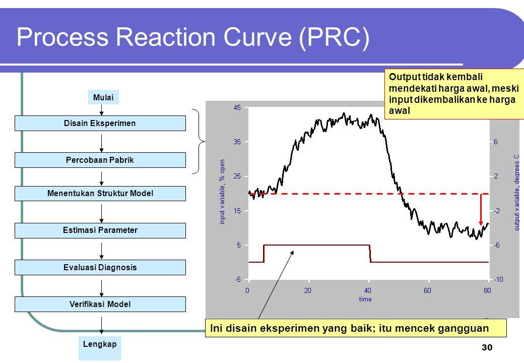 30 Ini disain eksperimen yang baik; itu mencek gangguan Process Reaction Curve (PRC) Disain Eksperimen Percobaan Pabrik Menentukan Struktur Model Esti