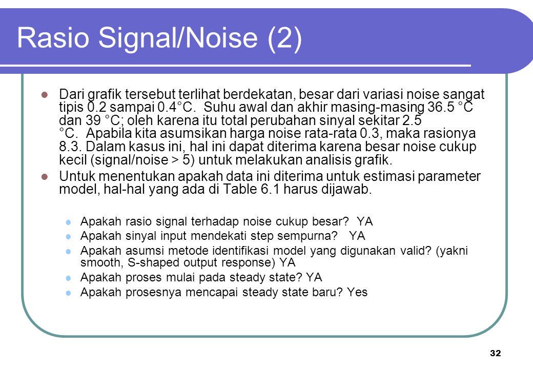 32 Rasio Signal/Noise (2) Dari grafik tersebut terlihat berdekatan, besar dari variasi noise sangat tipis 0.2 sampai 0.4°C. Suhu awal dan akhir masing