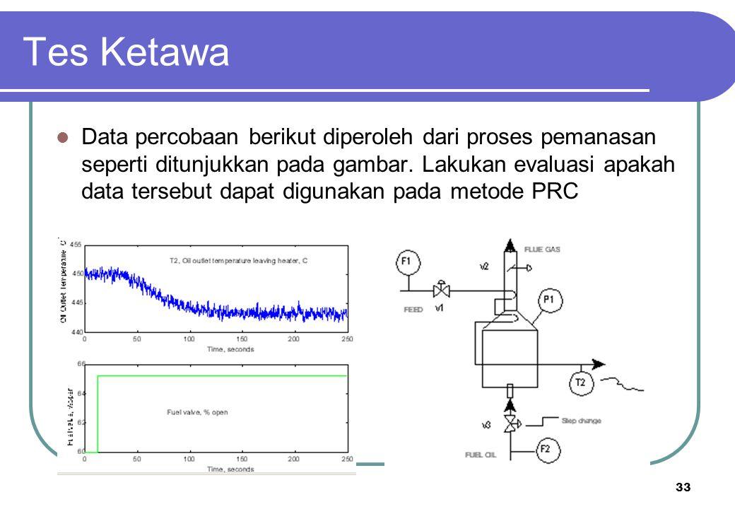 33 Tes Ketawa Data percobaan berikut diperoleh dari proses pemanasan seperti ditunjukkan pada gambar. Lakukan evaluasi apakah data tersebut dapat digu