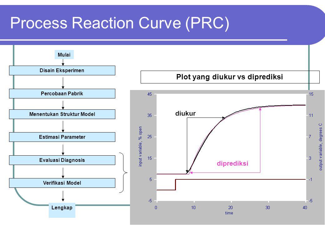 38 Plot yang diukur vs diprediksi diukur diprediksi Process Reaction Curve (PRC) Disain Eksperimen Percobaan Pabrik Menentukan Struktur Model Estimasi