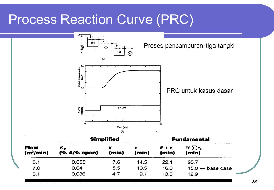 39 Process Reaction Curve (PRC) Proses pencampuran tiga-tangki PRC untuk kasus dasar