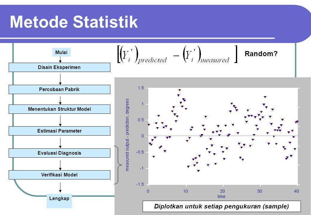 45 Random? Diplotkan untuk setiap pengukuran (sample) Metode Statistik Disain Eksperimen Percobaan Pabrik Menentukan Struktur Model Estimasi Parameter