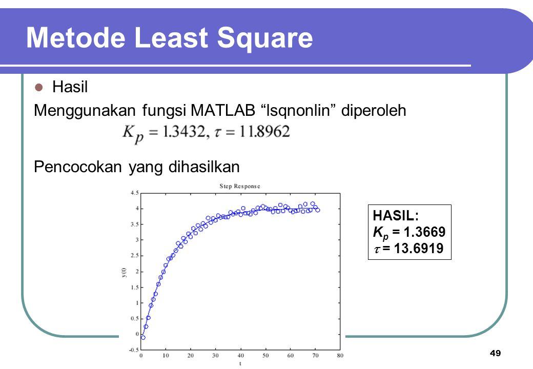 """49 Metode Least Square Hasil Menggunakan fungsi MATLAB """"lsqnonlin"""" diperoleh Pencocokan yang dihasilkan HASIL: K p = 1.3669  = 13.6919"""