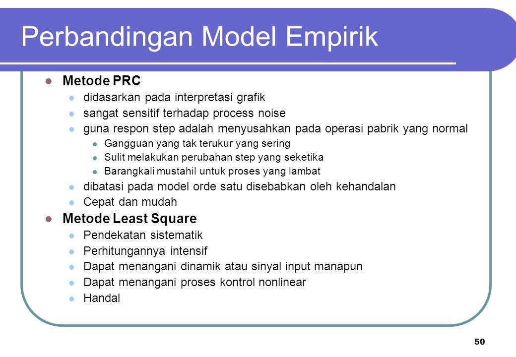 50 Perbandingan Model Empirik Metode PRC didasarkan pada interpretasi grafik sangat sensitif terhadap process noise guna respon step adalah menyusahka
