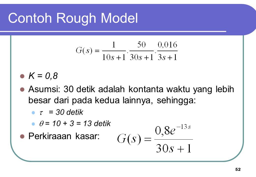 52 Contoh Rough Model K = 0,8 Asumsi: 30 detik adalah kontanta waktu yang lebih besar dari pada kedua lainnya, sehingga:  = 30 detik  = 10 + 3 = 13