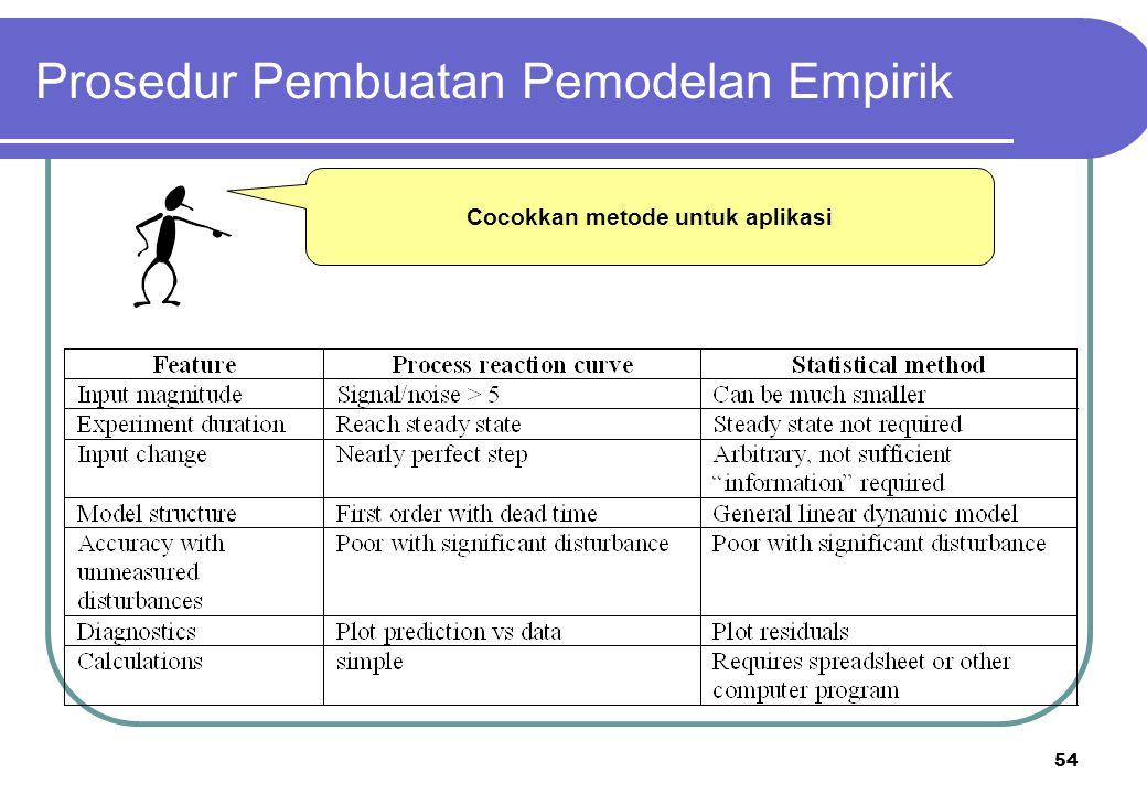 54 Cocokkan metode untuk aplikasi Prosedur Pembuatan Pemodelan Empirik