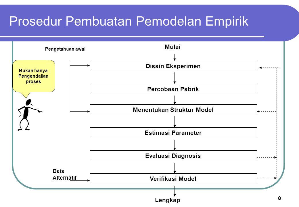 8 Disain Eksperimen Percobaan Pabrik Menentukan Struktur Model Estimasi Parameter Evaluasi Diagnosis Verifikasi Model Mulai Lengkap Data Alternatif Pe