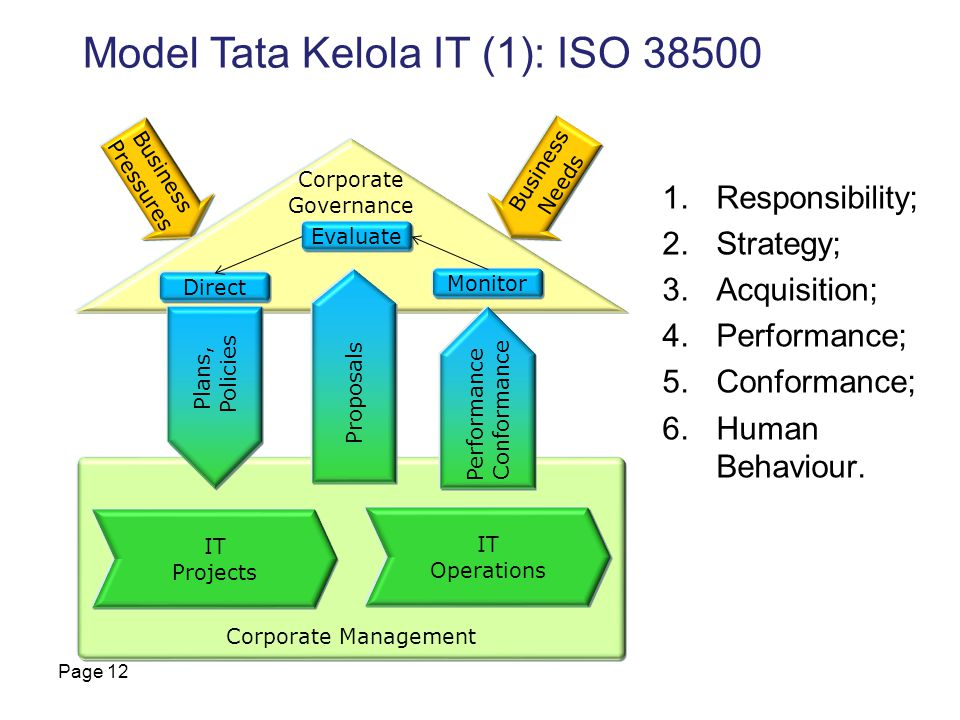 1.Responsibility; 2.Strategy; 3.Acquisition; 4.Performance; 5.Conformance; 6.Human Behaviour.