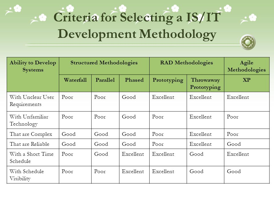 Criteria for Selecting a IS/IT Development Methodology Ability to Develop Systems Structured MethodologiesRAD MethodologiesAgile Methodologies WaterfallParallelPhasedPrototypingThrowaway Prototyping XP With Unclear User Requirements Poor GoodExcellent With Unfamiliar Technology Poor GoodPoorExcellentPoor That are ComplexGood PoorExcellentPoor That are ReliableGood PoorExcellentGood With a Short Time Schedule PoorGoodExcellent GoodExcellent With Schedule Visibility Poor Excellent Good