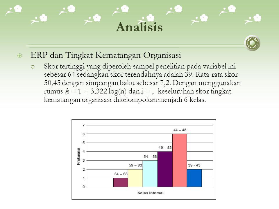 Analisis  ERP dan Tingkat Kematangan Organisasi  Skor tertinggi yang diperoleh sampel penelitian pada variabel ini sebesar 64 sedangkan skor terenda