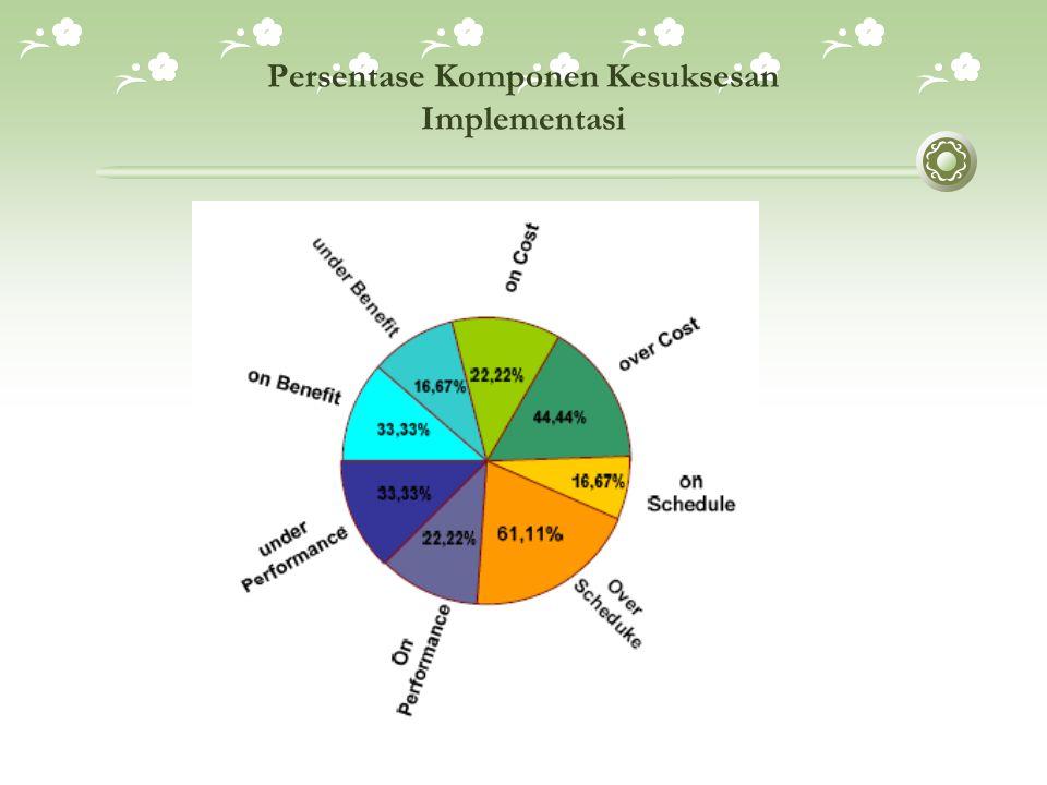  ERP dan Competitive Advantage  Skor tertinggi yang diperoleh sampel penelitian pada variabel ini sebesar 47 sedangkan skor terendahnya adalah 26.