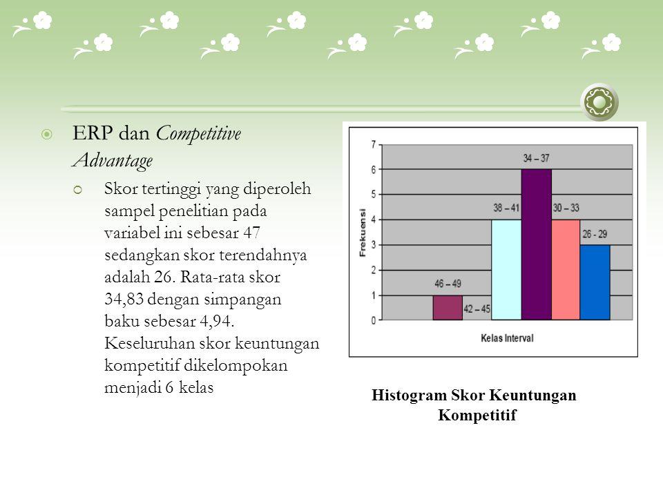  ERP dan Competitive Advantage  Skor tertinggi yang diperoleh sampel penelitian pada variabel ini sebesar 47 sedangkan skor terendahnya adalah 26. R