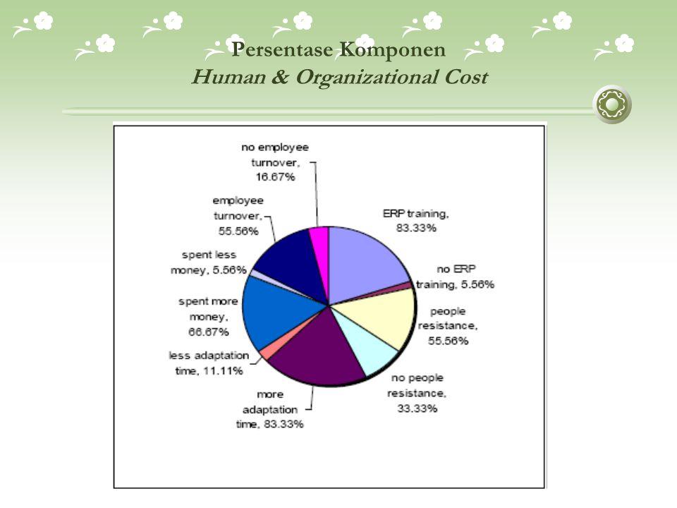 Persentase Komponen Human & Organizational Cost