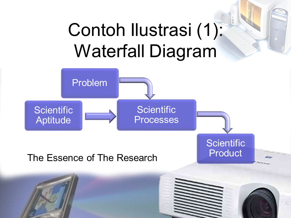Contoh Ilustrasi (1): Waterfall Diagram Problem The Essence of The Research Scientific Aptitude Scientific Product Scientific Processes