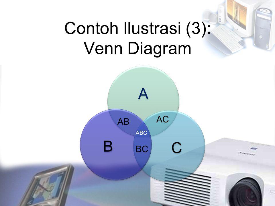 Contoh Ilustrasi (3): Venn Diagram A CB AB AC BC ABC
