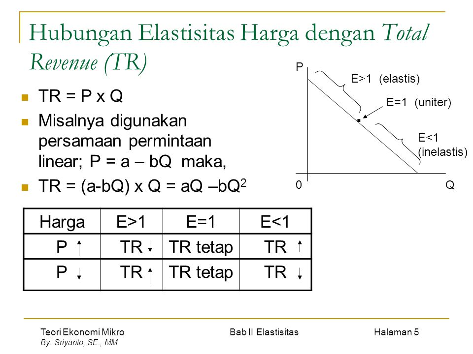 Teori Ekonomi Mikro Bab II Elastisitas Halaman 5 By: Sriyanto, SE., MM Hubungan Elastisitas Harga dengan Total Revenue (TR) TR = P x Q Misalnya diguna