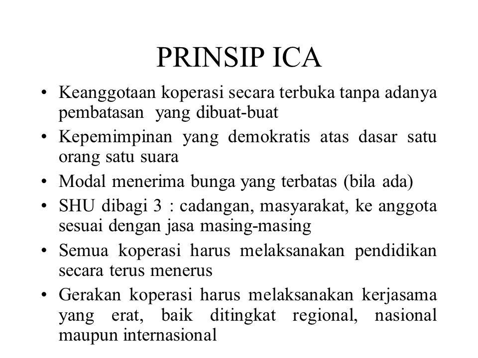PRINSIP ICA Keanggotaan koperasi secara terbuka tanpa adanya pembatasan yang dibuat-buat Kepemimpinan yang demokratis atas dasar satu orang satu suara