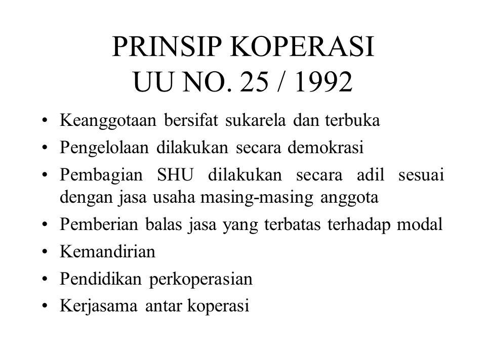 PRINSIP KOPERASI UU NO. 25 / 1992 Keanggotaan bersifat sukarela dan terbuka Pengelolaan dilakukan secara demokrasi Pembagian SHU dilakukan secara adil