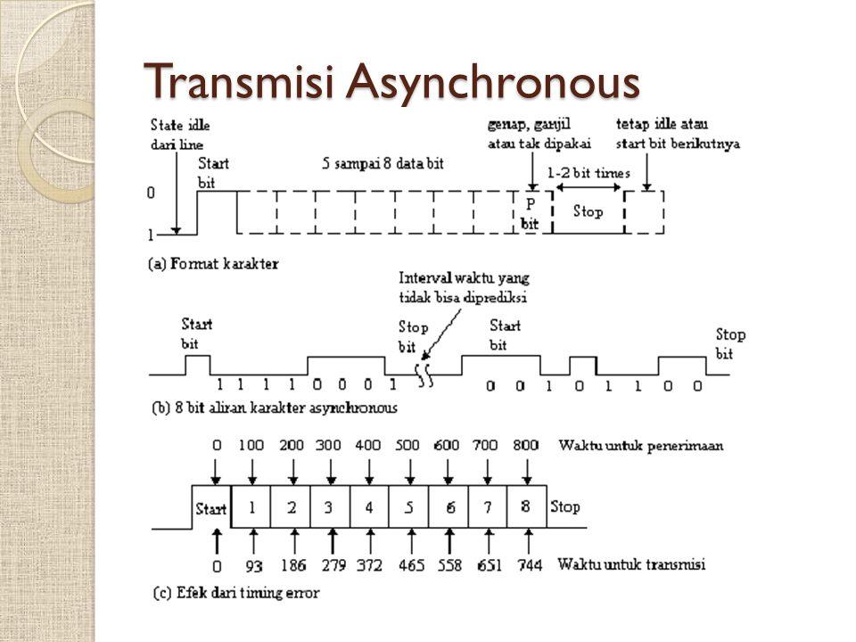 Deteksi Error error-detecting-code ◦ Yaitu tambahan bit yang ditambah oleh transmitter.