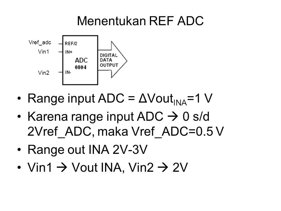 Menentukan REF ADC Range input ADC = ΔVout INA =1 V Karena range input ADC  0 s/d 2Vref_ADC, maka Vref_ADC=0.5 V Range out INA 2V-3V Vin1  Vout INA, Vin2  2V Vref_adc Vin1 Vin2