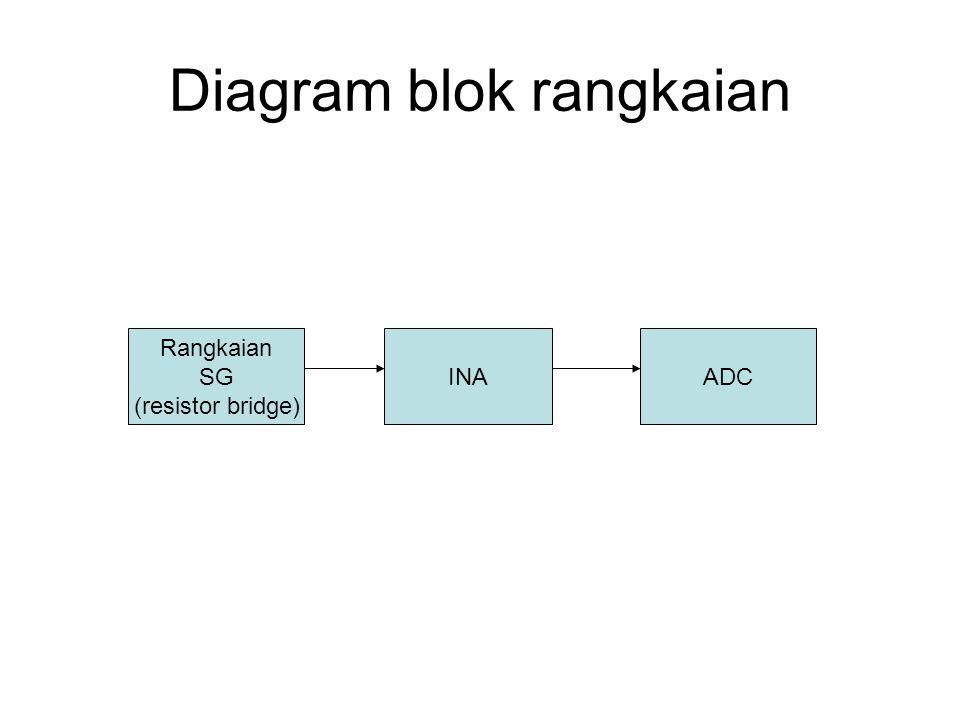 Diagram blok rangkaian Rangkaian SG (resistor bridge) INAADC