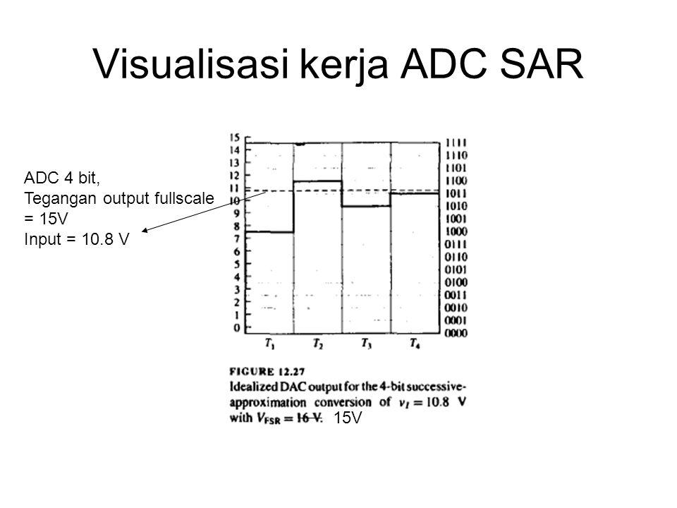 Visualisasi kerja ADC SAR ADC 4 bit, Tegangan output fullscale = 15V Input = 10.8 V 15V
