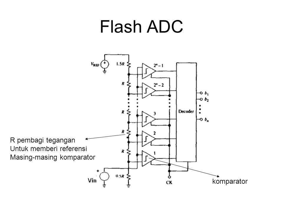 Flash ADC komparator R pembagi tegangan Untuk memberi referensi Masing-masing komparator