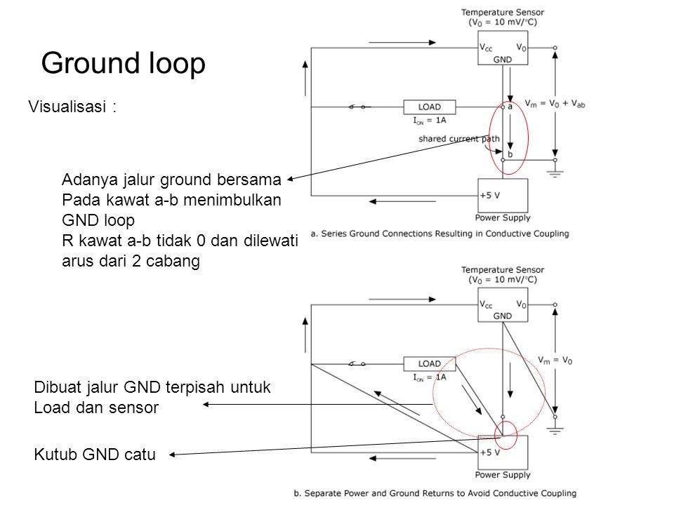 Ground loop Visualisasi : Adanya jalur ground bersama Pada kawat a-b menimbulkan GND loop R kawat a-b tidak 0 dan dilewati arus dari 2 cabang Dibuat j