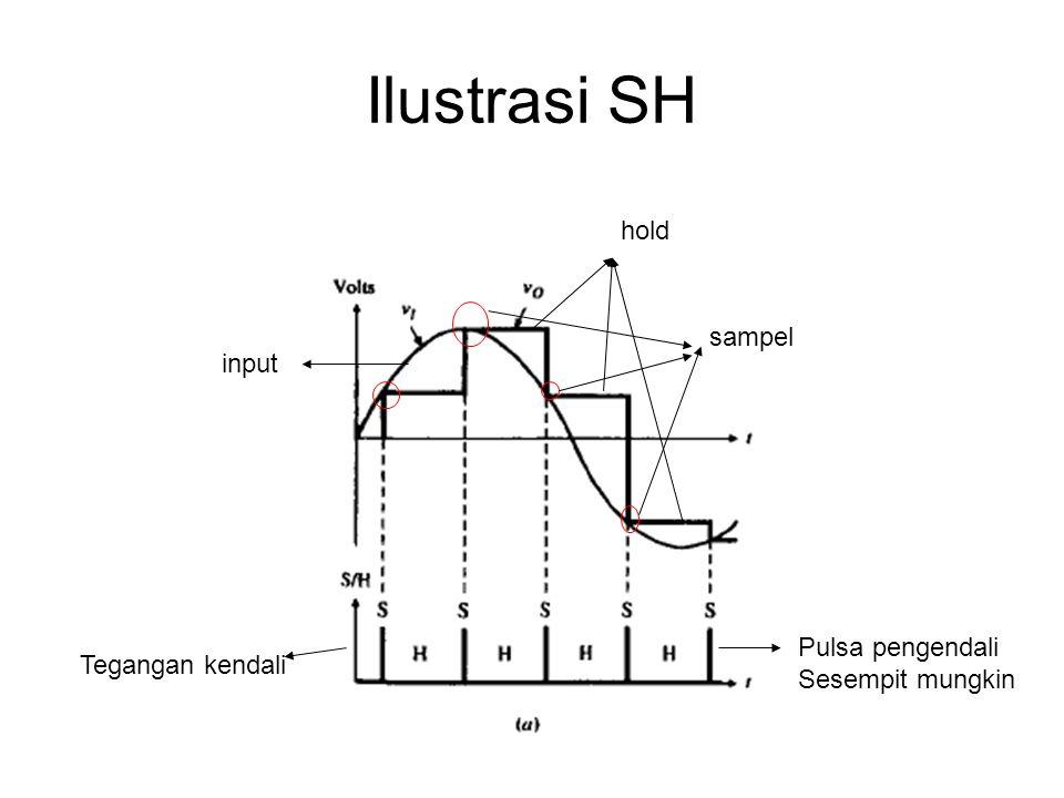 Ilustrasi SH Tegangan kendali input sampel hold Pulsa pengendali Sesempit mungkin