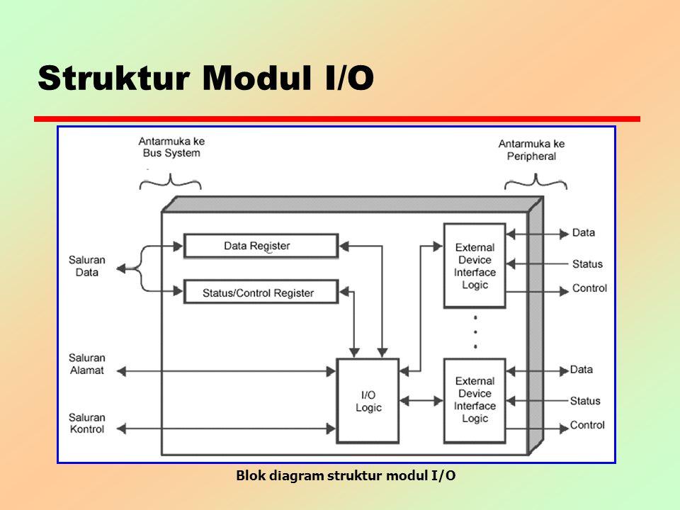Struktur Modul I/O Blok diagram struktur modul I/O