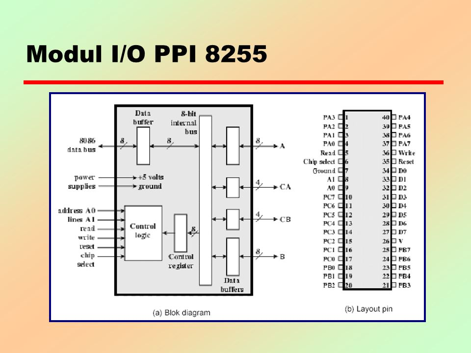 Modul I/O PPI 8255