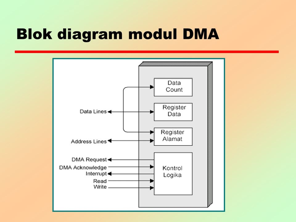 Blok diagram modul DMA