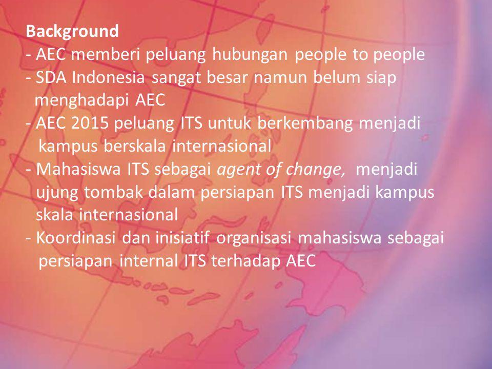 Background - AEC memberi peluang hubungan people to people - SDA Indonesia sangat besar namun belum siap menghadapi AEC - AEC 2015 peluang ITS untuk berkembang menjadi kampus berskala internasional - Mahasiswa ITS sebagai agent of change, menjadi ujung tombak dalam persiapan ITS menjadi kampus skala internasional - Koordinasi dan inisiatif organisasi mahasiswa sebagai persiapan internal ITS terhadap AEC