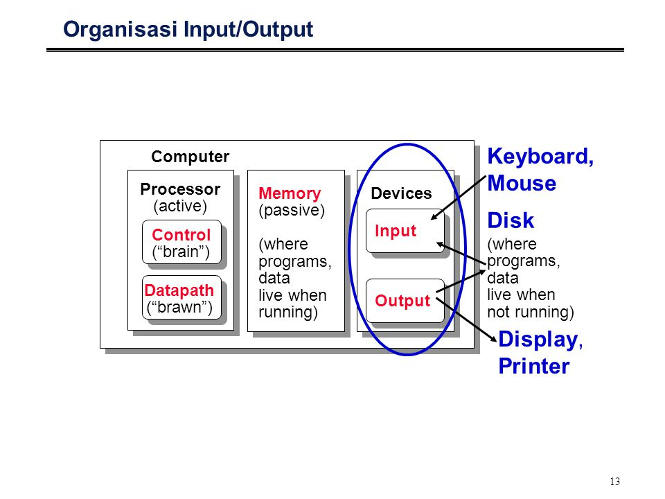 13 Organisasi Input/Output Processor (active) Computer Control ( brain ) Datapath ( brawn ) Memory (passive) (where programs, data live when running) Devices Input Output Keyboard, Mouse Display, Printer Disk (where programs, data live when not running)