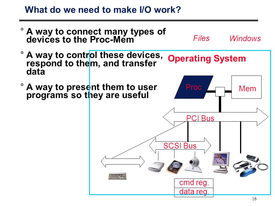 16 What do we need to make I/O work.