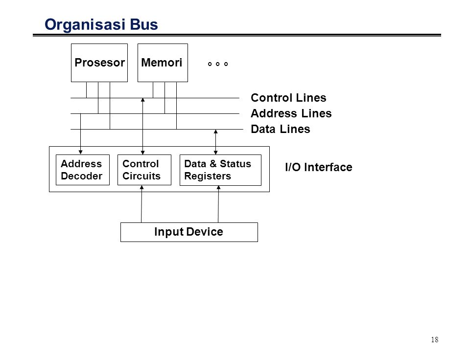 18 Organisasi Bus ° ° ° ProsesorMemori Control Lines Address Lines Data Lines Address Decoder Control Circuits Data & Status Registers Input Device I/O Interface