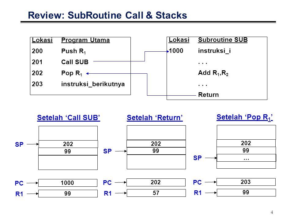 4 Review: SubRoutine Call & Stacks LokasiProgram Utama 200 Push R 1 201 Call SUB 202 Pop R 1 203 instruksi_berikutnya LokasiSubroutine SUB 1000instruksi_i...