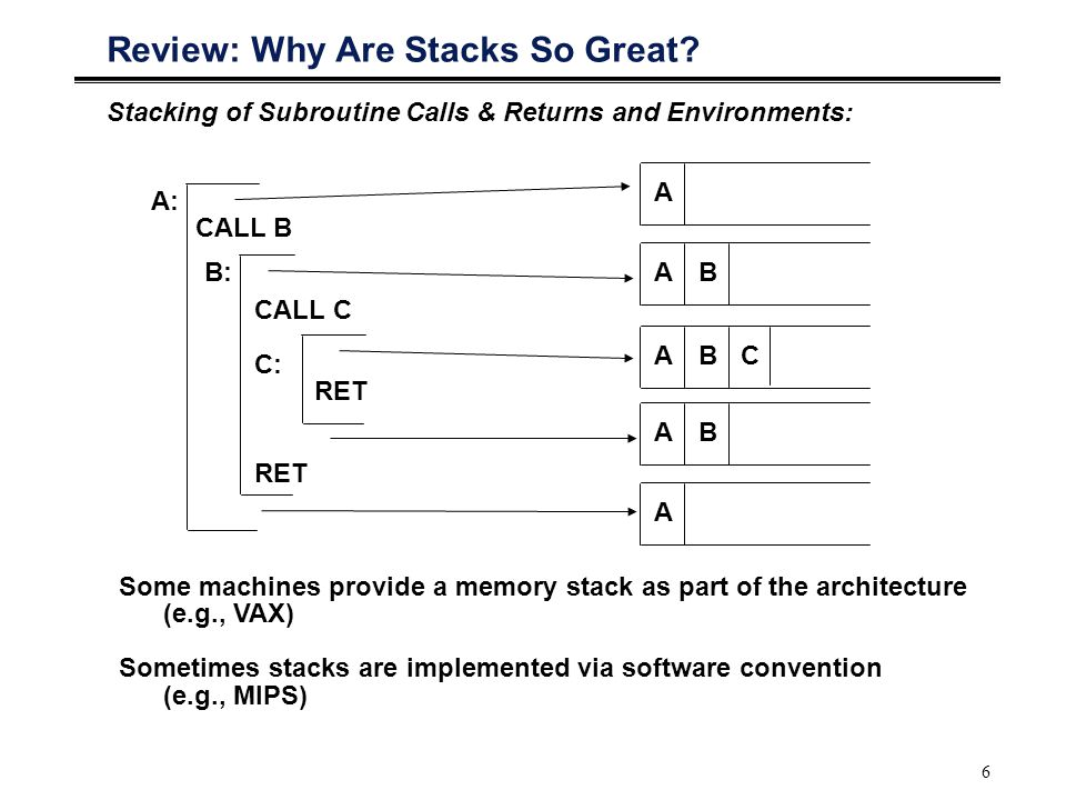 6 Review: Why Are Stacks So Great? Stacking of Subroutine Calls & Returns and Environments: A: CALL B CALL C C: RET B: A AB ABC AB A Some machines pro