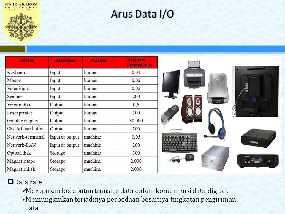 Arus Data I/O  Data rate Merupakan kecepatan transfer data dalam komunikasi data digital. Memungkinkan terjadinya perbedaan besarnya tingkatan pengir