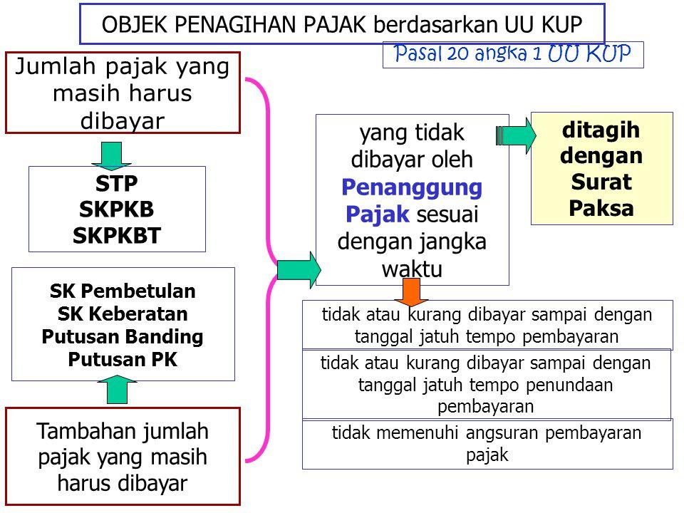 OBJEK PENAGIHAN PAJAK berdasarkan UU KUP Jumlah pajak yang masih harus dibayar STP SKPKB SKPKBT Tambahan jumlah pajak yang masih harus dibayar SK Pemb
