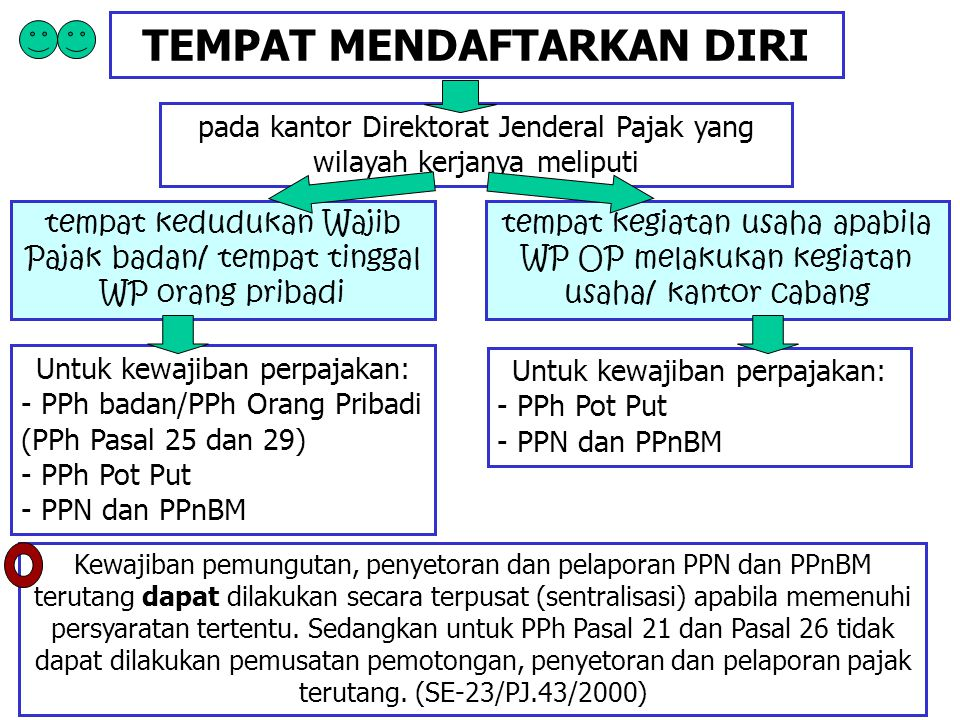 TEMPAT MENDAFTARKAN DIRI pada kantor Direktorat Jenderal Pajak yang wilayah kerjanya meliputi tempat kedudukan Wajib Pajak badan/ tempat tinggal WP or