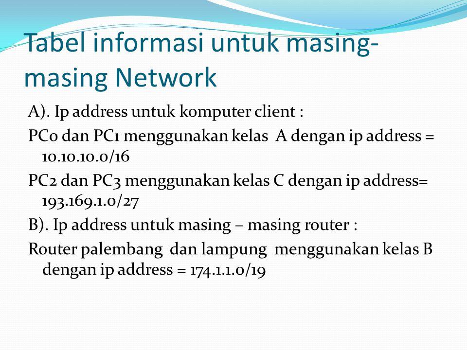 Tabel informasi untuk masing- masing Network A). Ip address untuk komputer client : PC0 dan PC1 menggunakan kelas A dengan ip address = 10.10.10.0/16
