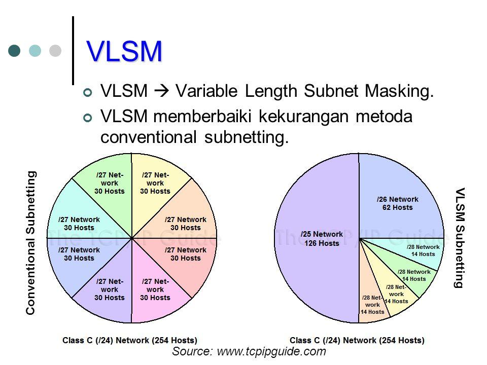 VLSM VLSM  Variable Length Subnet Masking. VLSM memberbaiki kekurangan metoda conventional subnetting. Conventional Subnetting VLSM Subnetting Source