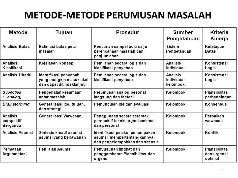 METODE-METODE PERUMUSAN MASALAH MetodeTujuanProsedurSumber Pengetahuan Kriteria Kinerja Analisis BatasEstimasi batas peta masalah Pencarian sampel bol