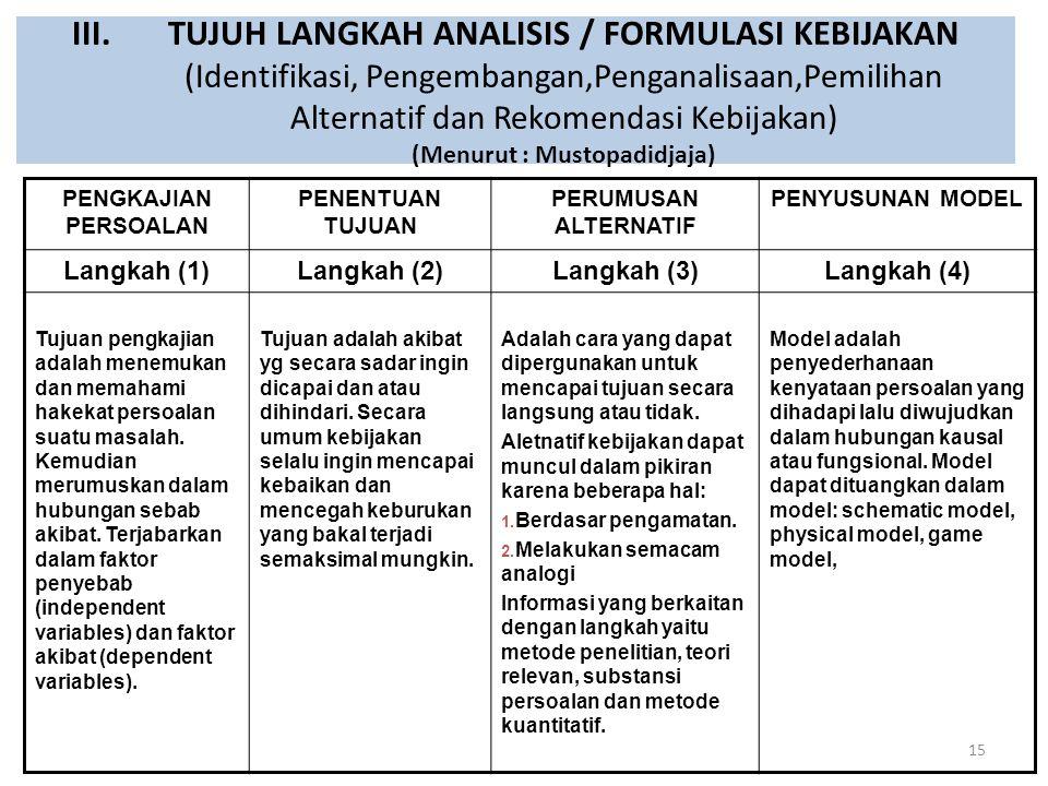 III.TUJUH LANGKAH ANALISIS / FORMULASI KEBIJAKAN (Identifikasi, Pengembangan,Penganalisaan,Pemilihan Alternatif dan Rekomendasi Kebijakan) (Menurut :