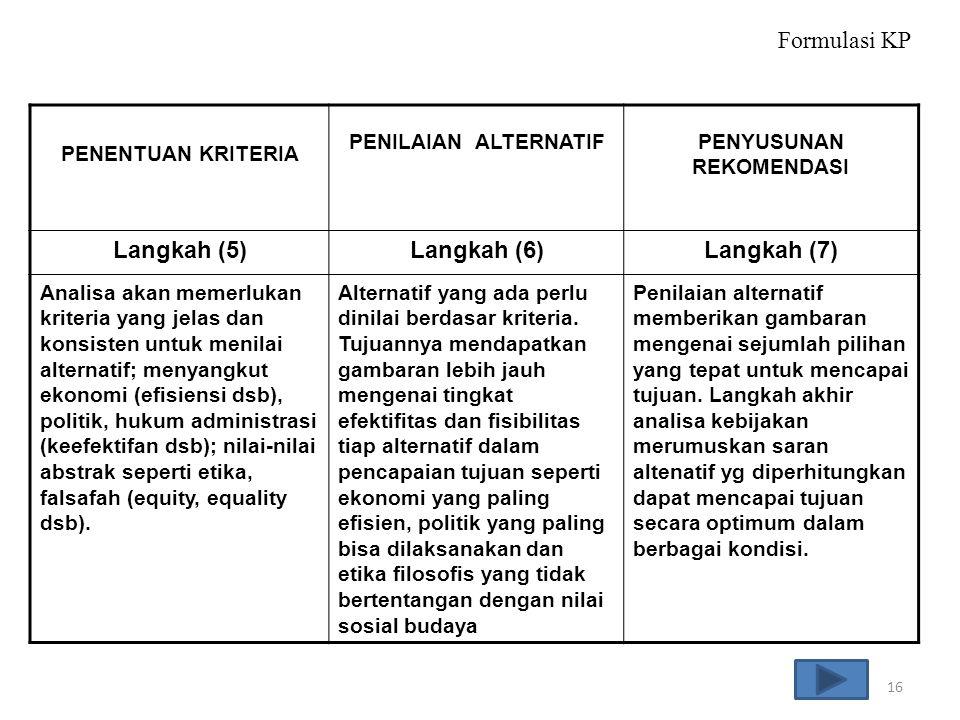 PENENTUAN KRITERIA PENILAIAN ALTERNATIFPENYUSUNAN REKOMENDASI Langkah (5)Langkah (6)Langkah (7) Analisa akan memerlukan kriteria yang jelas dan konsis