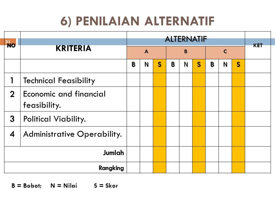 6) PENILAIAN ALTERNATIF KRITERIAALTERNATIF KET ABC BNSBNSBNS Technical Feasibility Economic and financial feasibility. Political Viability. Administra
