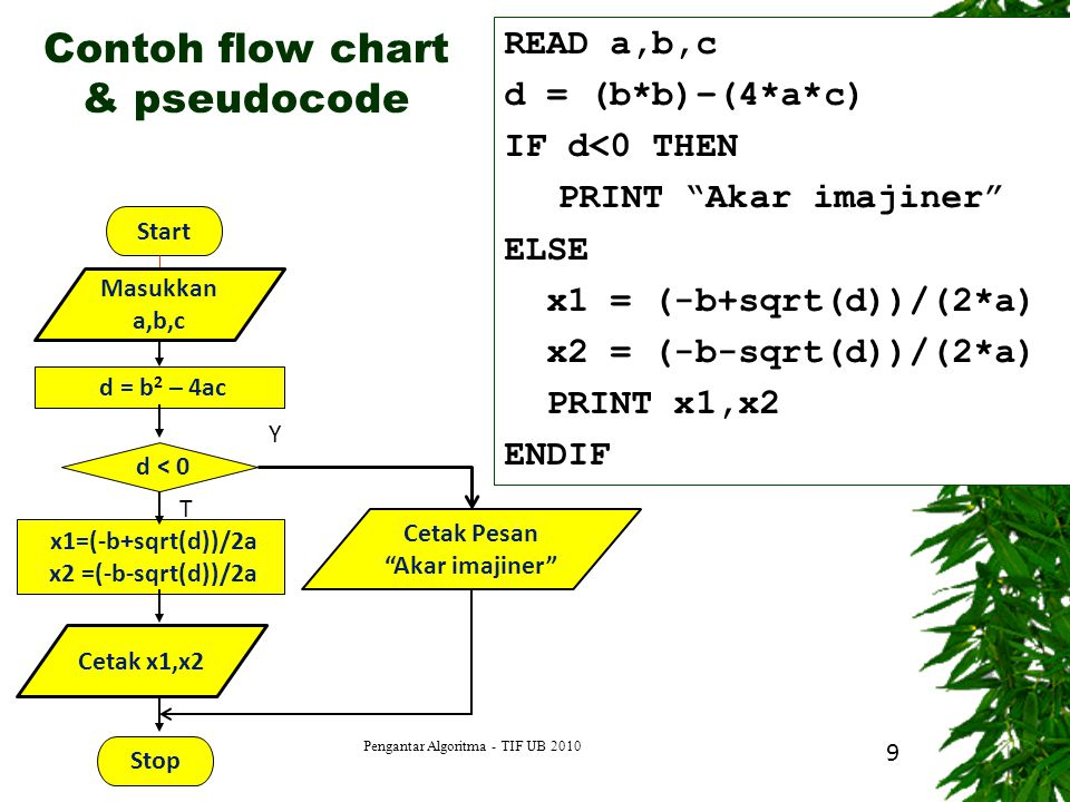 Pengantar Algoritma - TIF UB 2010 9 Start d = b 2 – 4ac d < 0 x1=(-b+sqrt(d))/2a x2 =(-b-sqrt(d))/2a Stop Y T Masukkan a,b,c Cetak x1,x2 Cetak Pesan Akar imajiner Contoh flow chart & pseudocode READ a,b,c d = (b*b)–(4*a*c) IF d<0 THEN PRINT Akar imajiner ELSE x1 = (-b+sqrt(d))/(2*a) x2 = (-b-sqrt(d))/(2*a) PRINT x1,x2 ENDIF