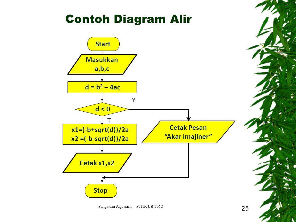 "25 Start d = b 2 – 4ac d < 0 x1=(-b+sqrt(d))/2a x2 =(-b-sqrt(d))/2a Stop Y T Masukkan a,b,c Cetak x1,x2 Cetak Pesan ""Akar imajiner"" Contoh Diagram Ali"